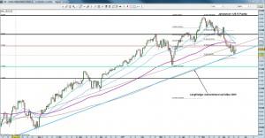 Dow Jones Tageschart 17.5.11