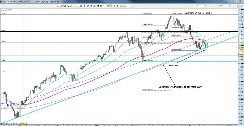 Dow Tageschart 24.06.2011