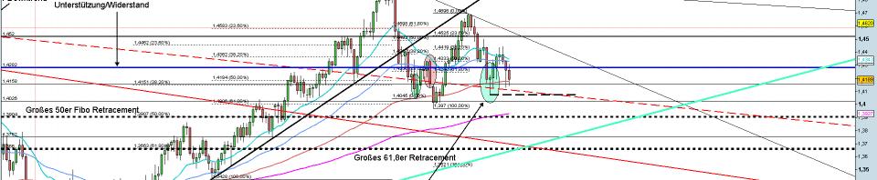 EUR-USD Tageschart 24.06.2011