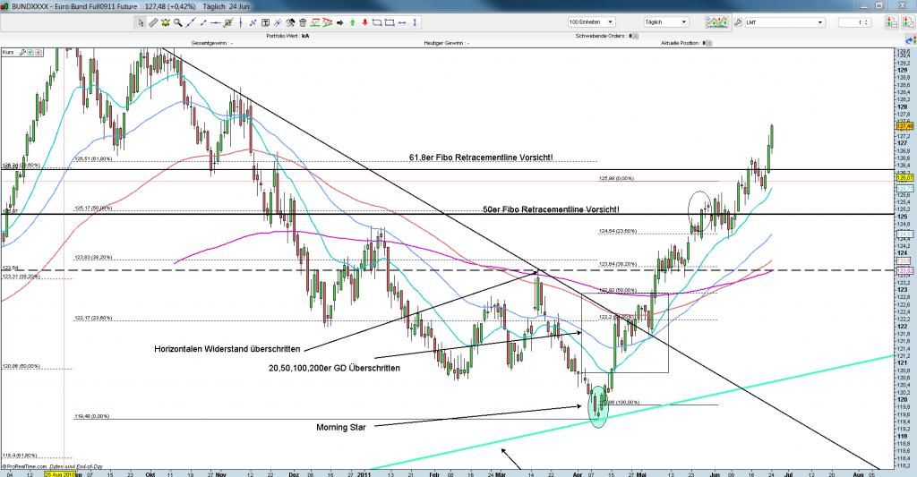 Euro Bund Future Tageschart 24.06.2011