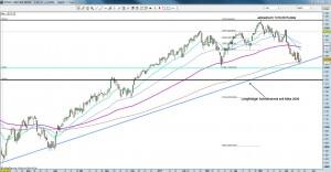 S&P 500 Tageschart 17.5.11