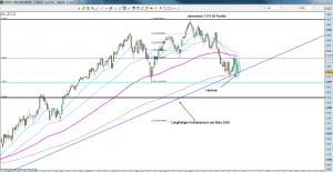 S&P500 Tageschart 24.06.2011