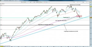 NASDAQ 100 Tageschart 17.5.11