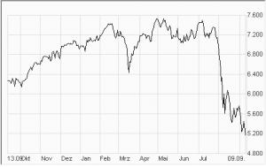 Dax Abschwung 2011