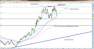 Euro Bund Future - Tageschart 25.11.11