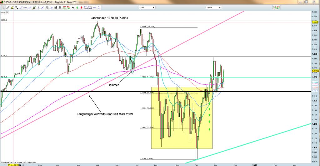 S&P500 Tageschart 11.11.2011