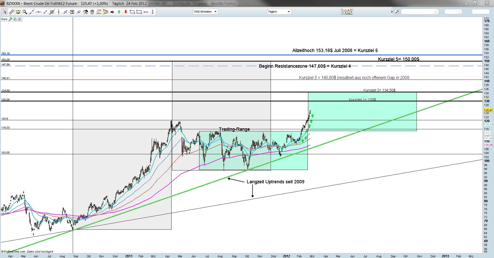Brent Crude Future Tageschart 24.02.2012