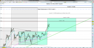 Brent Crude Oil Tageschart 09.03.2012
