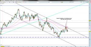 EUR-USD Spot Tageschart 09.03.2012