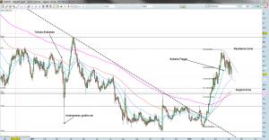 USD-JPY Tageschart 6.4.12