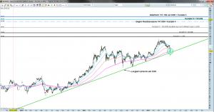 Brent Crude Oil Tageschart 04.05.2012