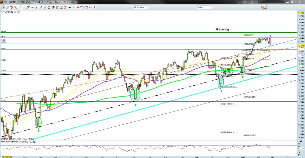 Dow Jones Tageschart 25.02.2013