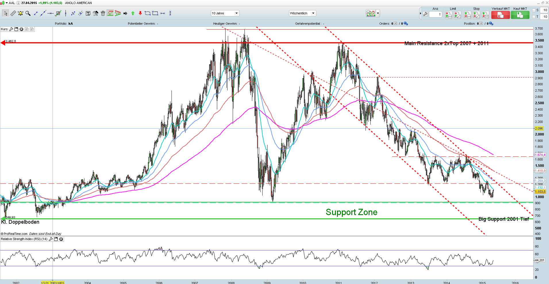 Anglo American PLC - LSE 10Y Wochenchart Charts erstellt mit ProRealTime.com