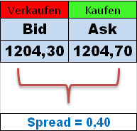 Bid-Ask-Spread-InsideTrade